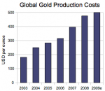Gold Mining Production Costs