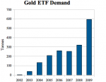 Gold ETFs: Paper vs. Bullion