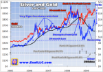 Why Silver will Always Beat Gold