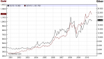 Junior Gold Stocks and the Global Financial Crisis
