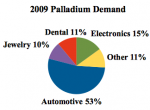 Palladium Outlook for 2011: Demand Up, Supply Down