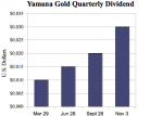 Yamana Gold Triples Dividend Payment